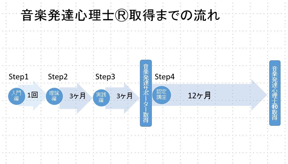 1講座流れ図