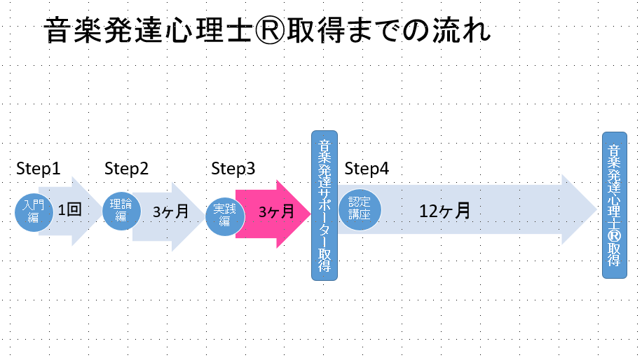 4講座流れ図