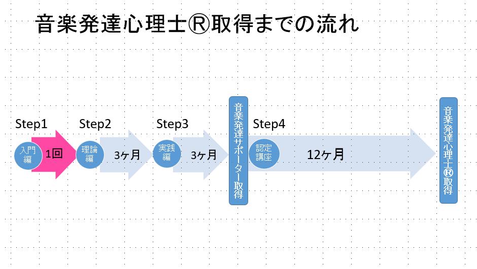 2講座流れ図