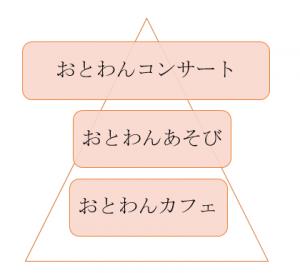 3つのおとわん図
