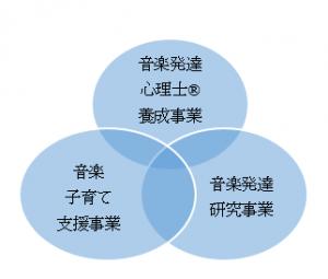 3つの事業図