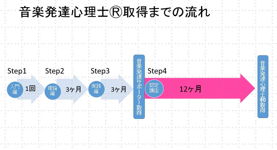 5講座流れ図