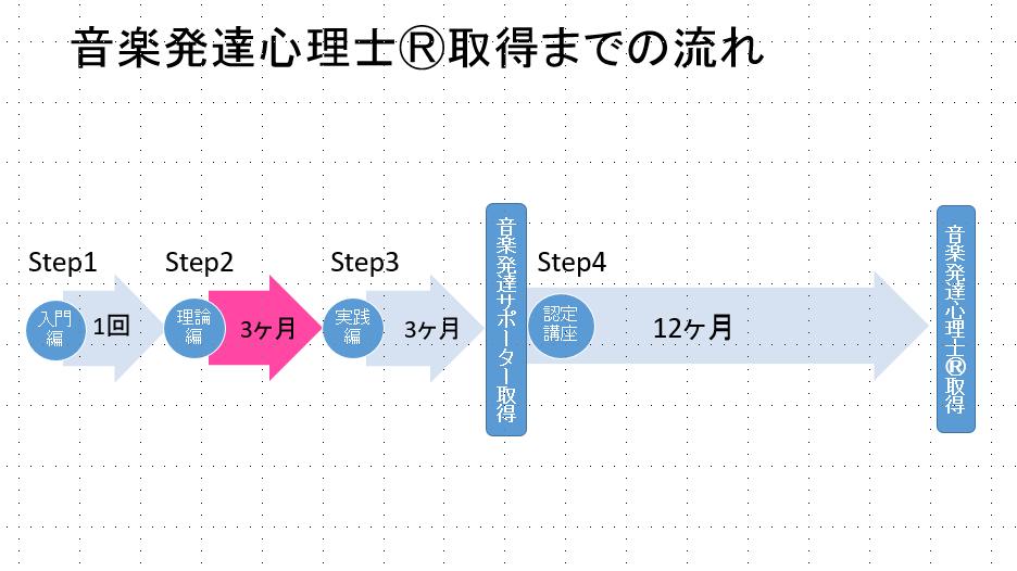 3講座 流れ図